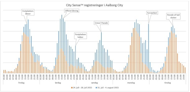 City Sense TSR_blog