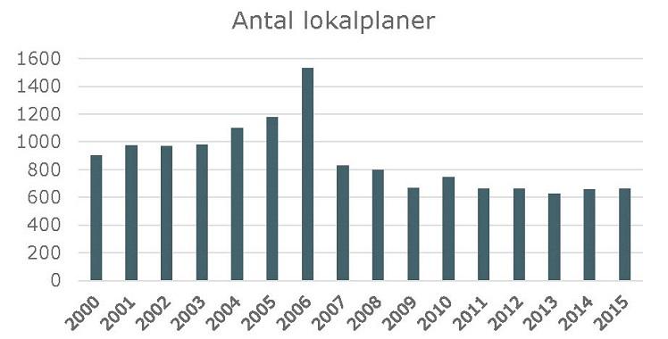 Der udarbejdes 6-700 lokalplaner i Danmark hvert år. KL og en række kommuner er enige om, at lokalplanlægningen kan effektiviseres og udvikles kvalitativt.