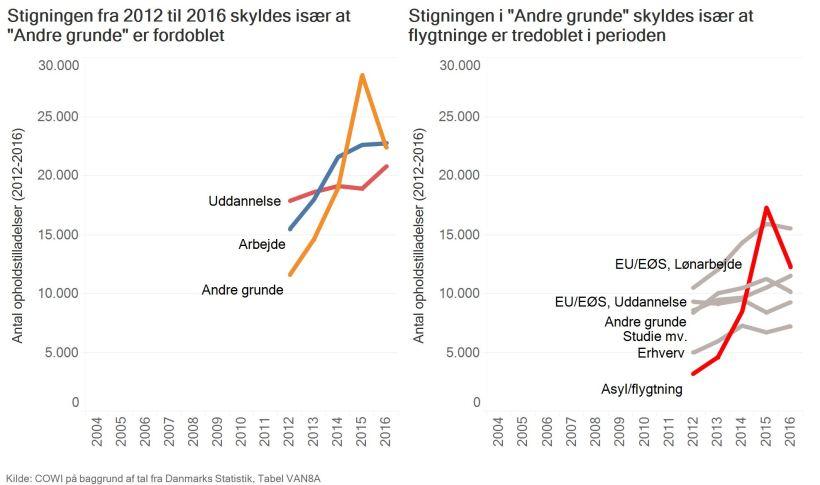 Hvorfor kommer indvandrere til Danmark2